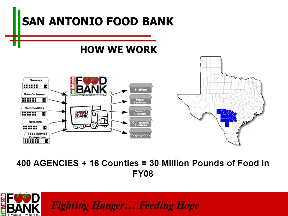 Fighting Hunger… Feeding Hope SAN ANTONIO FOOD BANK 400 AGENCIES + 16 Counties = 30 Million Pounds of Food in FY08 HOW WE WORK