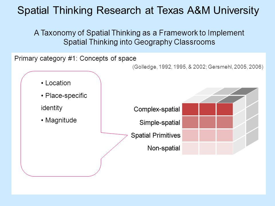 Spatial thinking research at texas am university bob bednarz 10 a ccuart Gallery