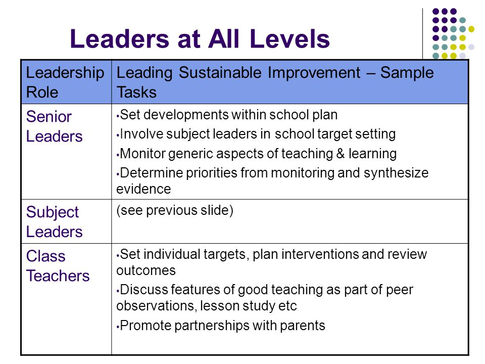 Leaders at All Levels Leadership Role Leading Sustainable Improvement – Sample Tasks Senior Leaders Set developments within school plan Involve subject leaders in school target setting Monitor generic aspects of teaching & learning Determine priorities from monitoring and synthesize evidence Subject Leaders (see previous slide) Class Teachers Set individual targets, plan interventions and review outcomes Discuss features of good teaching as part of peer observations, lesson study etc Promote partnerships with parents
