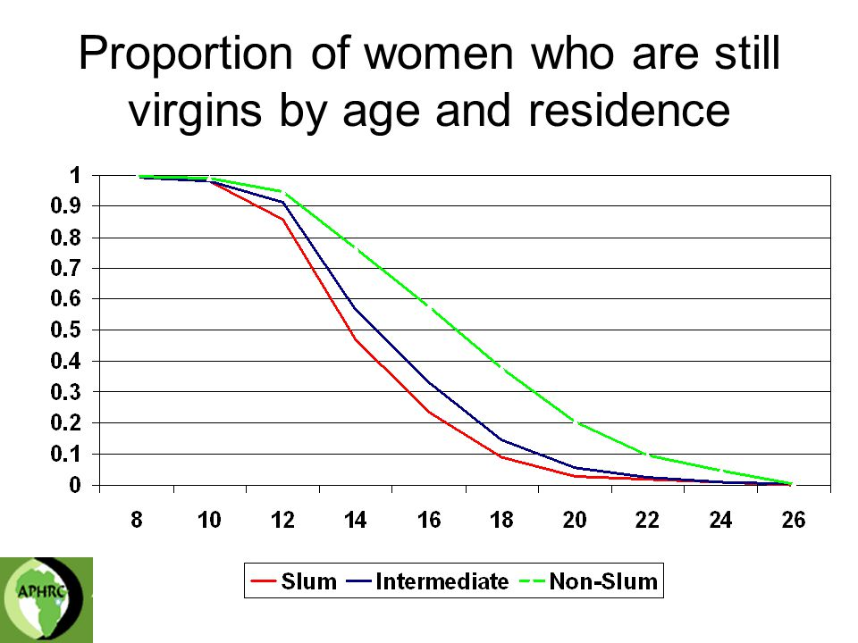 Proportion of women who are still virgins by age and residence