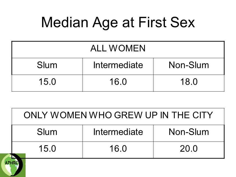Median Age at First Sex ALL WOMEN SlumIntermediateNon-Slum ONLY WOMEN WHO GREW UP IN THE CITY SlumIntermediateNon-Slum