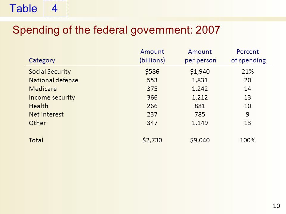 Table Spending of the federal government: Category Amount (billions) Amount per person Percent of spending Social Security National defense Medicare Income security Health Net interest Other Total $ $2,730 $1,940 1,831 1,242 1, ,149 $9,040 21% %