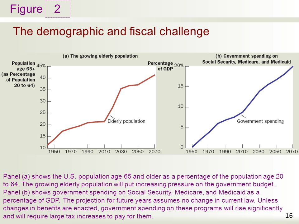 Figure The demographic and fiscal challenge 2 16 Panel (a) shows the U.S.