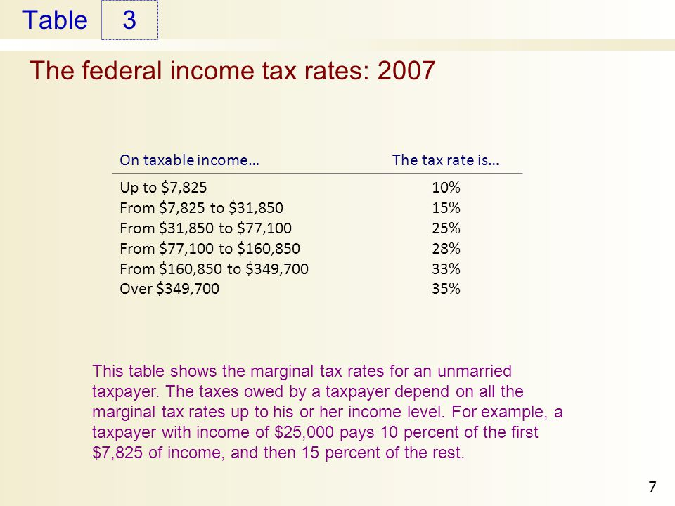 Table The federal income tax rates: This table shows the marginal tax rates for an unmarried taxpayer.