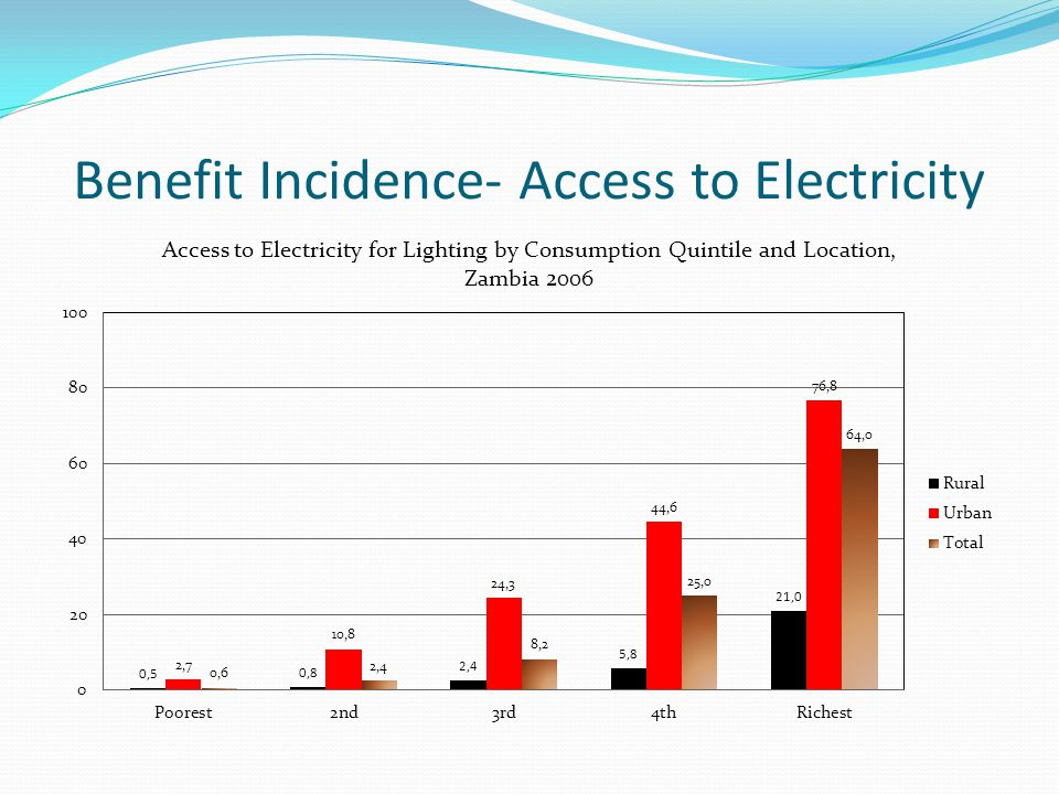 Benefit Incidence- Access to Electricity