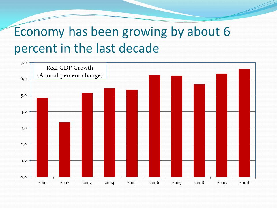 Economy has been growing by about 6 percent in the last decade