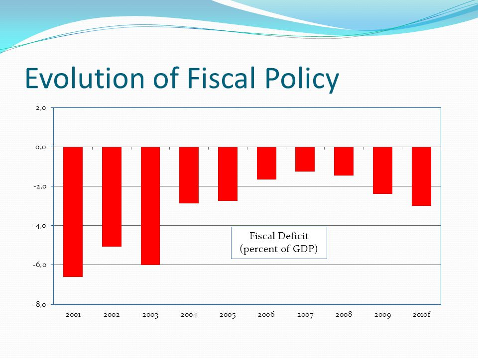 Evolution of Fiscal Policy