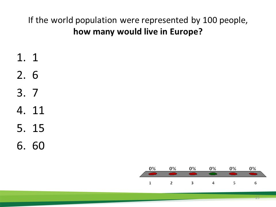 If the world population were represented by 100 people, how many would live in Europe.