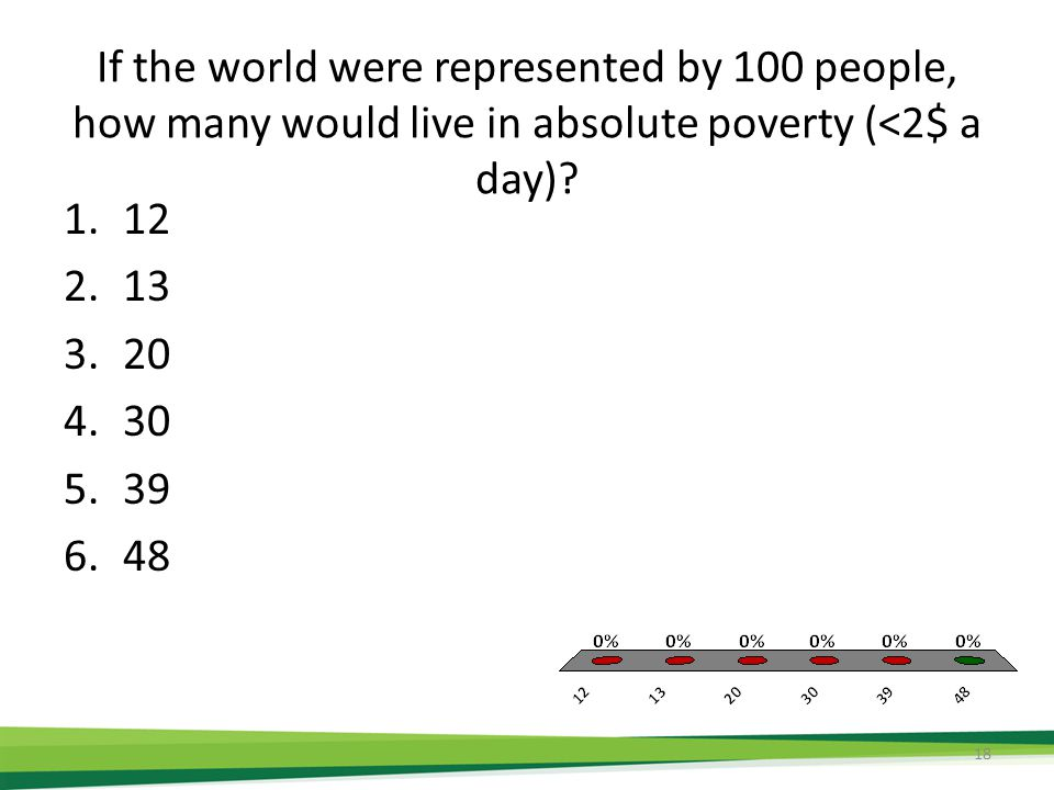 If the world were represented by 100 people, how many would live in absolute poverty (<2$ a day).