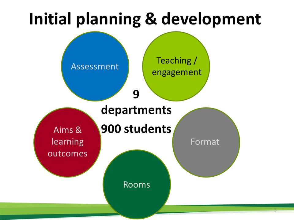 Initial planning & development 3 9 departments 900 students Format Rooms Aims & learning outcomes Assessment Teaching / engagement