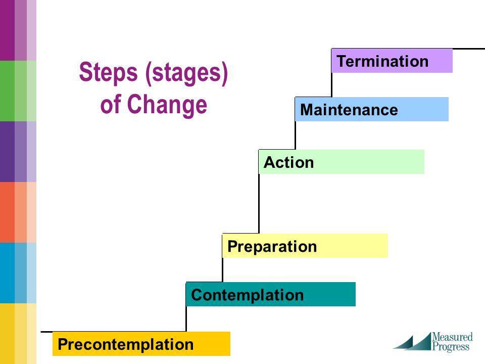 Steps (stages) of Change Precontemplation Contemplation Preparation Action Maintenance Termination