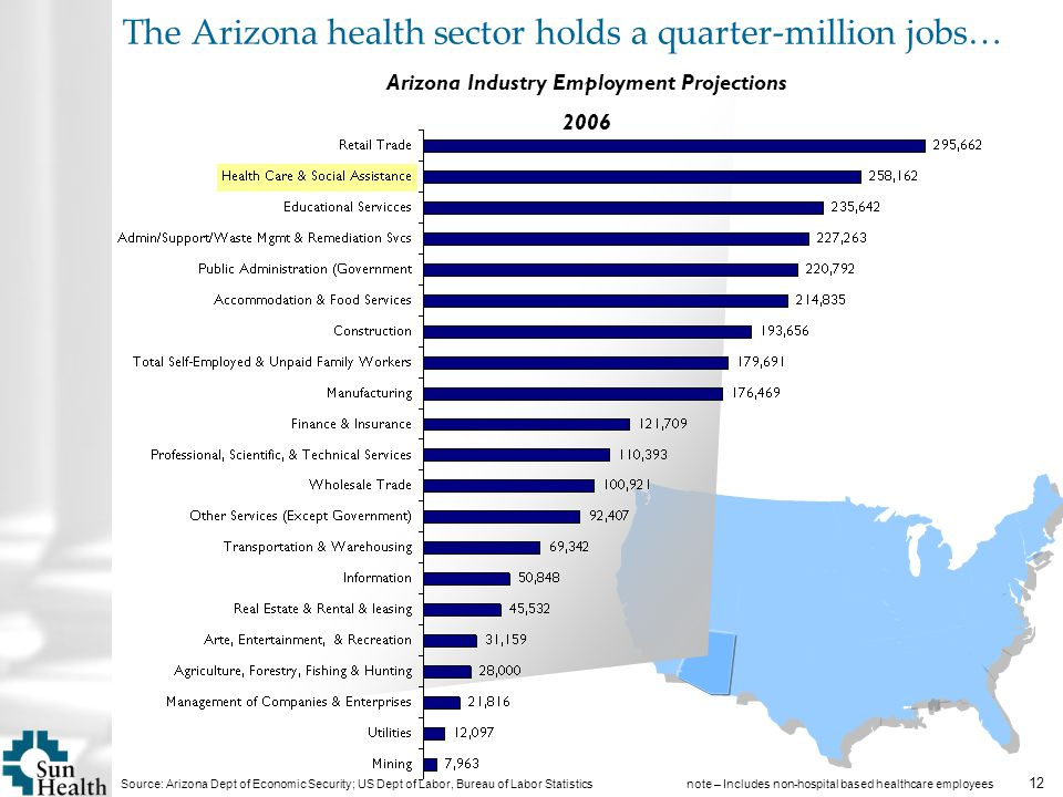 12 The Arizona health sector holds a quarter-million jobs… Arizona Industry Employment Projections 2006 Source: Arizona Dept of Economic Security; US Dept of Labor, Bureau of Labor Statistics note – Includes non-hospital based healthcare employees