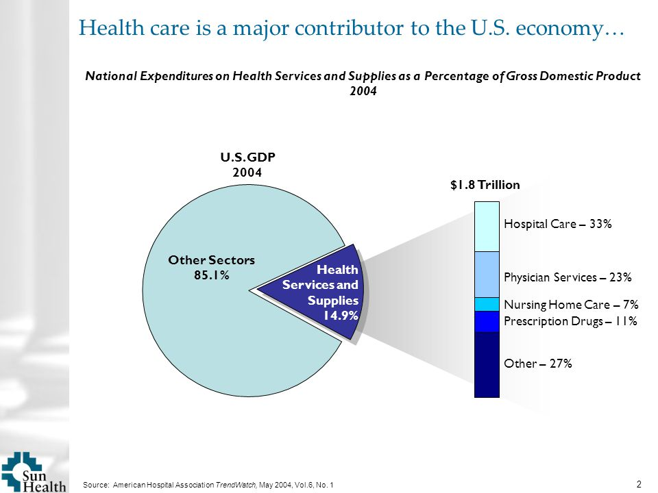 2 Source: American Hospital Association TrendWatch, May 2004, Vol.6, No.