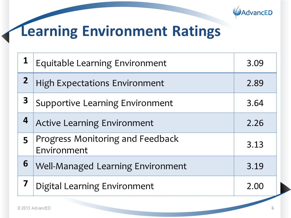 Learning Environment Ratings 1 Equitable Learning Environment High Expectations Environment Supportive Learning Environment Active Learning Environment Progress Monitoring and Feedback Environment Well-Managed Learning Environment Digital Learning Environment2.00 © 2013 AdvancED 6