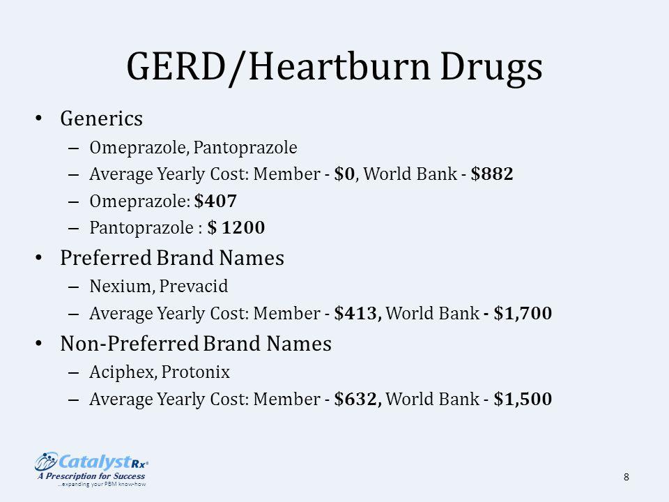 8 Gerd Heartburn