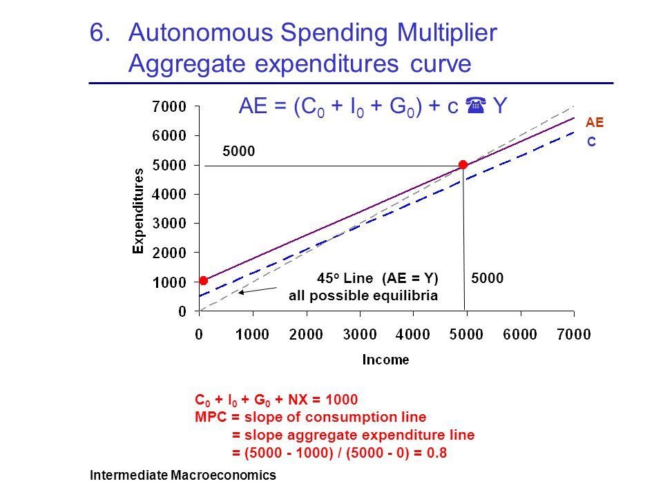 Intermediate Macroeconomics 6.Autonomous Spending Multiplier Aggregate expenditures curve 5000 C 0 + I 0 + G 0 + NX = 1000 MPC = slope of consumption line = slope aggregate expenditure line = ( ) / ( ) = AE = (C 0 + I 0 + G 0 ) + c  Y AE C 45 o Line (AE = Y) all possible equilibria