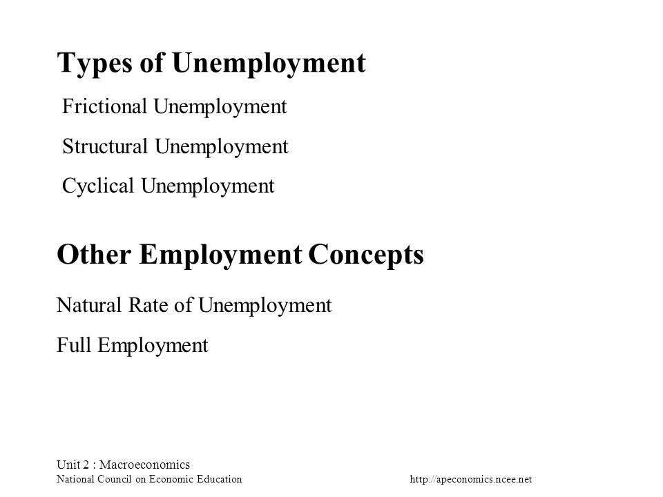 Unit 2 : Macroeconomics National Council on Economic Education Types of Unemployment Frictional Unemployment Structural Unemployment Cyclical Unemployment Other Employment Concepts Natural Rate of Unemployment Full Employment