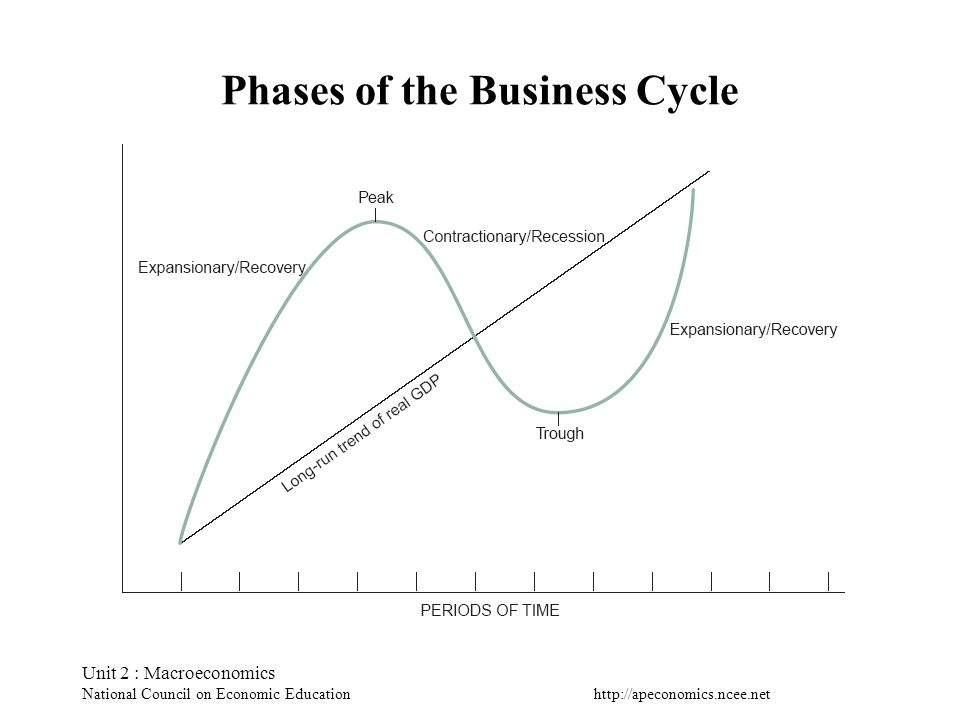 Unit 2 : Macroeconomics National Council on Economic Education Phases of the Business Cycle