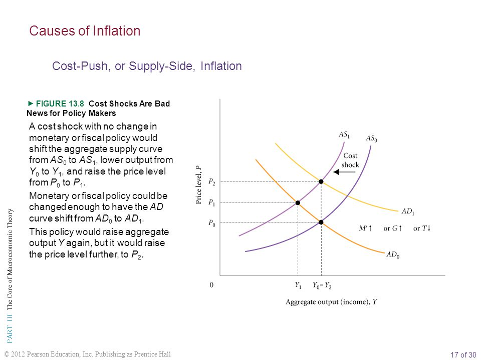 17 of 30 PART III The Core of Macroeconomic Theory © 2012 Pearson Education, Inc.