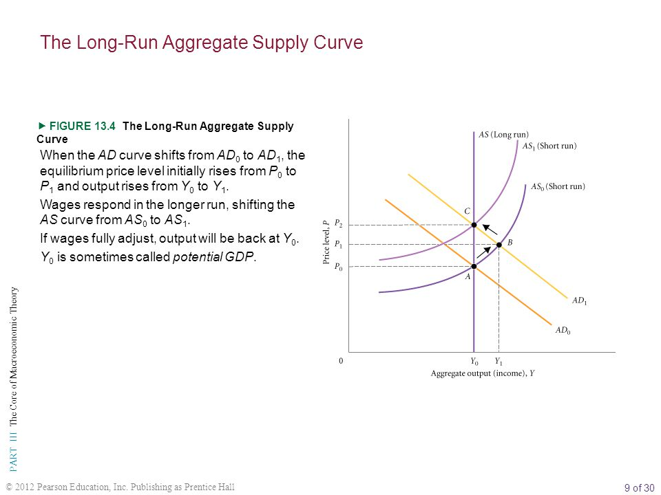 9 of 30 PART III The Core of Macroeconomic Theory © 2012 Pearson Education, Inc.