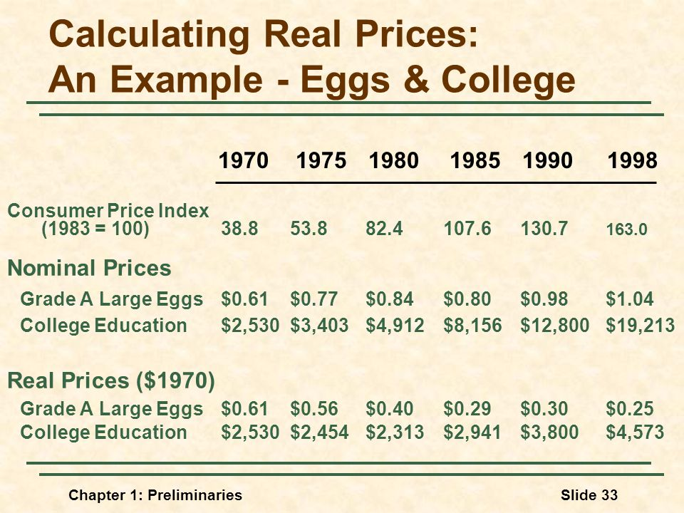 Chapter 1: PreliminariesSlide 33 Calculating Real Prices: An Example - Eggs & College Consumer Price Index (1983 = 100) Nominal Prices Grade A Large Eggs$0.61$0.77$0.84$0.80$0.98$1.04 College Education$2,530$3,403$4,912$8,156$12,800$19,213 Real Prices ($1970) Grade A Large Eggs$0.61$0.56$0.40$0.29$0.30$0.25 College Education$2,530$2,454$2,313$2,941$3,800$4,