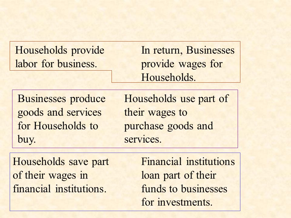 Households Businesses Financial Intermediaries Foreign Countries Labor Wages Goods and Services Purhcases of Goods and Services Savings Investment Net Exports Payments for Net Exports Government $$ Goods & Services $$ Goods & Services Circular Flow of Income and Expenditures