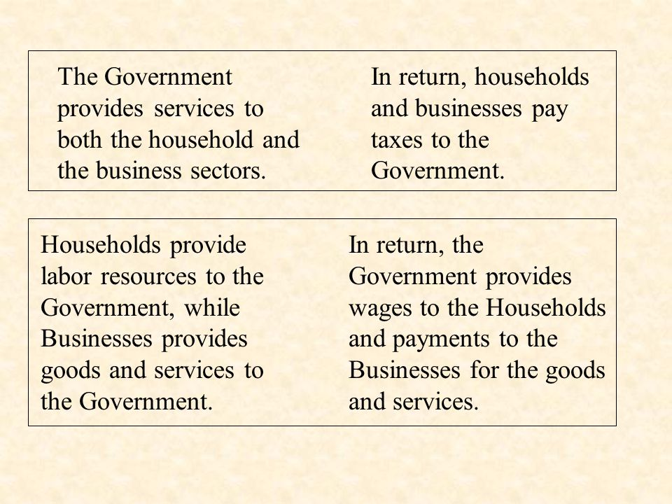 Households provide labor for business. In return, Businesses provide wages for Households.