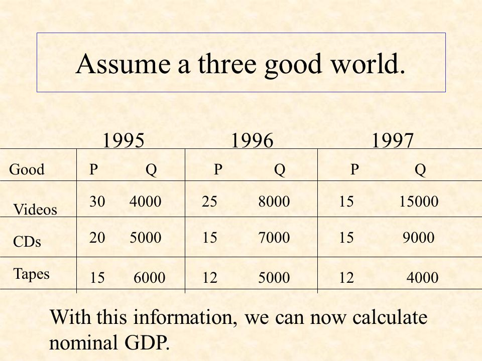 Remember the distinction between Real and Nominal GDP Real GDP has been adjusted for inflation.