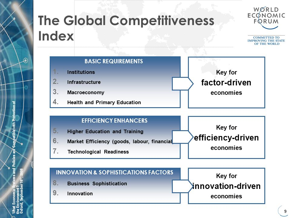 9 What Economic Systems and Policies are Compatible with Protection ofthe Environment Oxford, September 16 th, 2006 The Global Competitiveness Index Key for efficiency-driven economies Key for factor-driven economies 1.