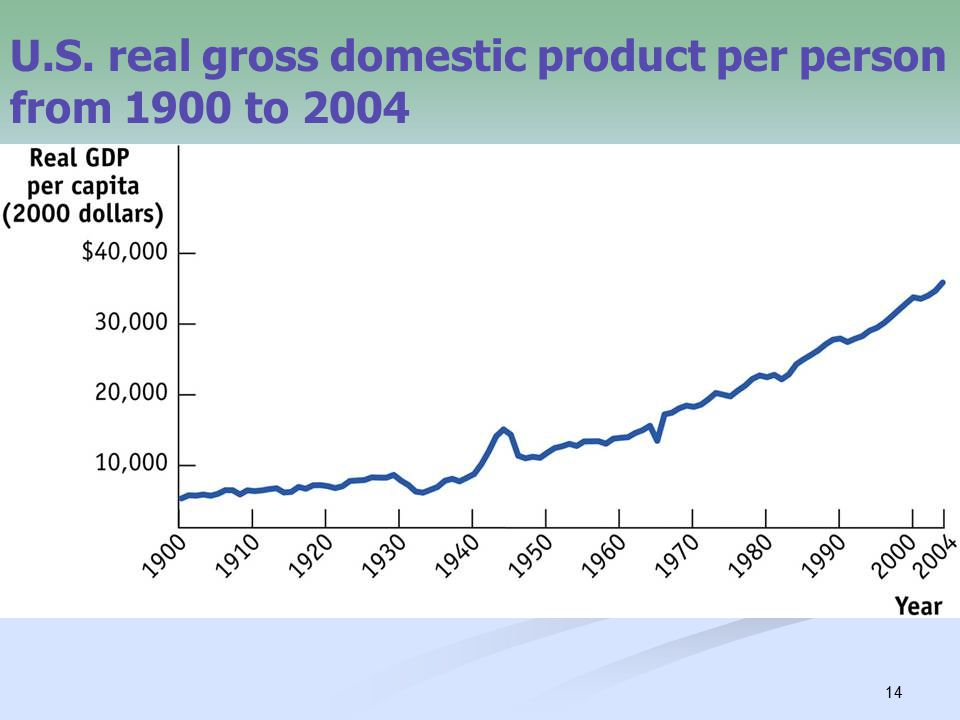 14 U.S. real gross domestic product per person from 1900 to 2004