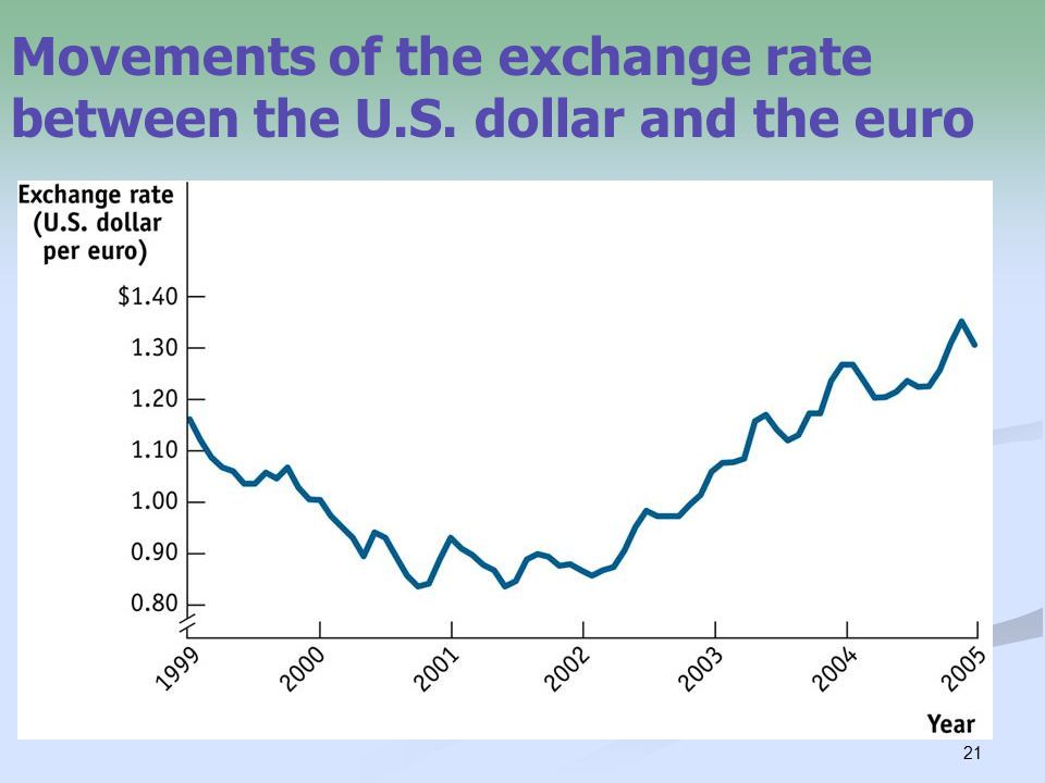 21 Movements of the exchange rate between the U.S. dollar and the euro