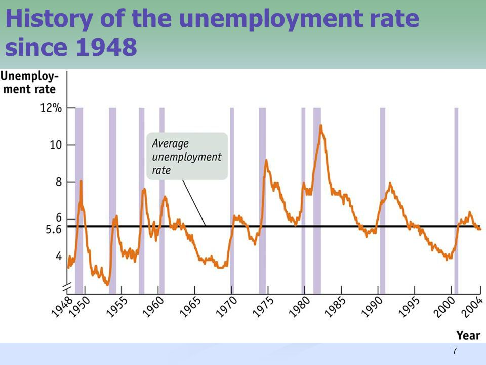 7 History of the unemployment rate since 1948