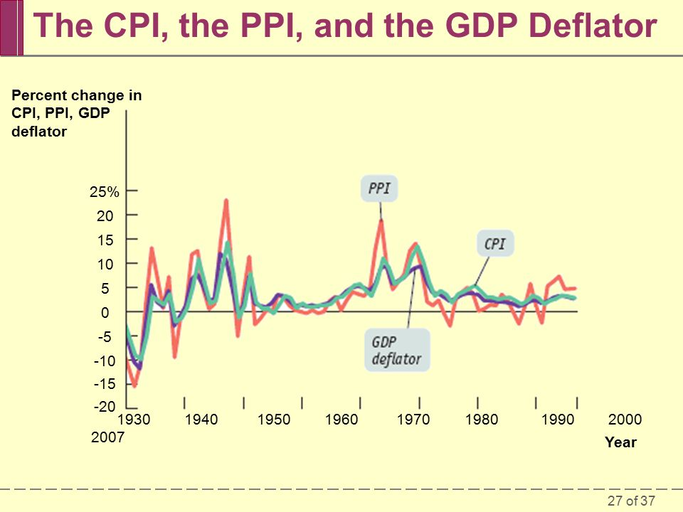27 of 37 The CPI, the PPI, and the GDP Deflator Percent change in CPI, PPI, GDP deflator 25% Year