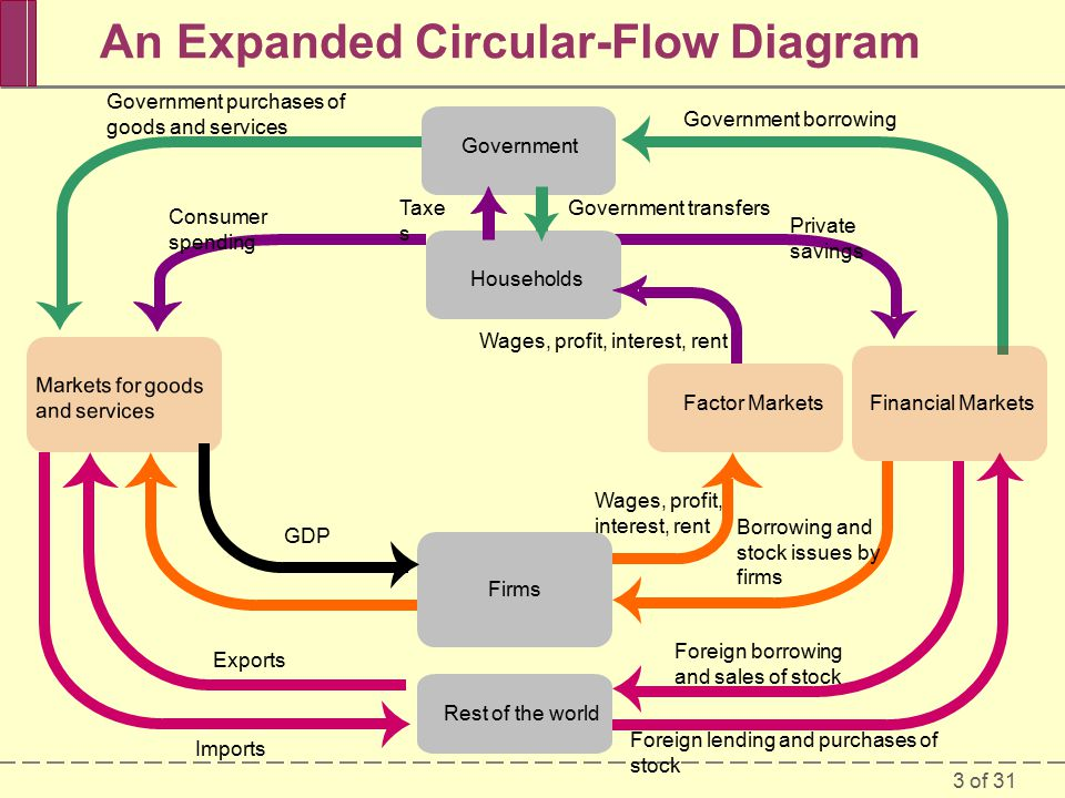 3 of 31 An Expanded Circular-Flow Diagram Government Firms Markets for goods and services Financial Markets Households Factor Markets Rest of the world Government purchases of goods and services Government borrowing Private savings Government transfers Wages, profit, interest, rent Borrowing and stock issues by firms Foreign borrowing and sales of stock Foreign lending and purchases of stock Exports Imports GDP Taxe s Consumer spending