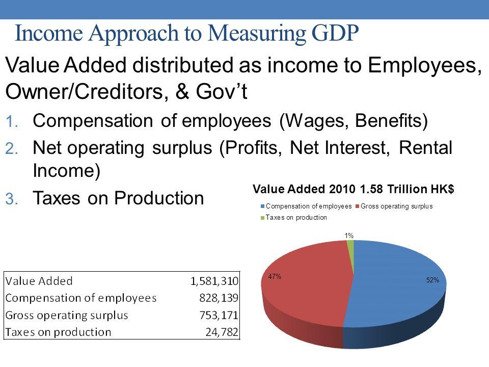 gross operating surplus