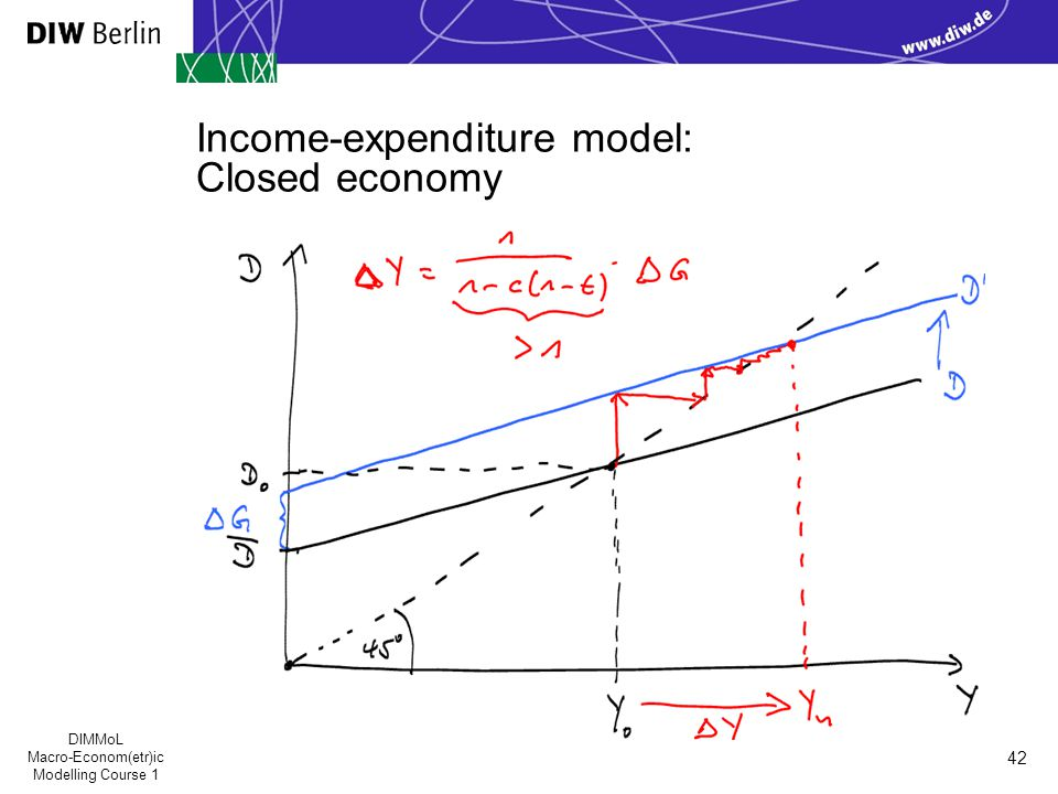 DIMMoL Macro-Econom(etr)ic Modelling Course 1 42 Income-expenditure model: Closed economy