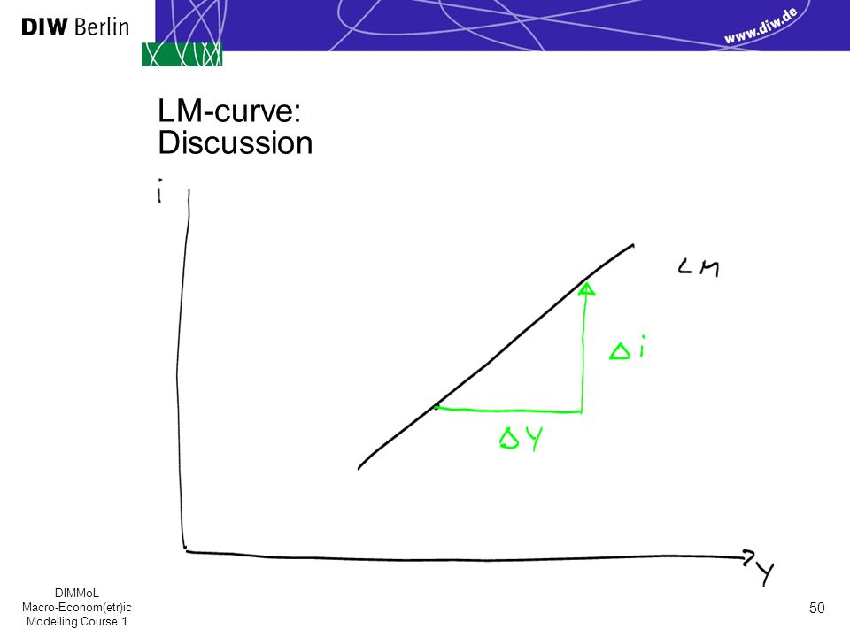 DIMMoL Macro-Econom(etr)ic Modelling Course 1 50 LM-curve: Discussion