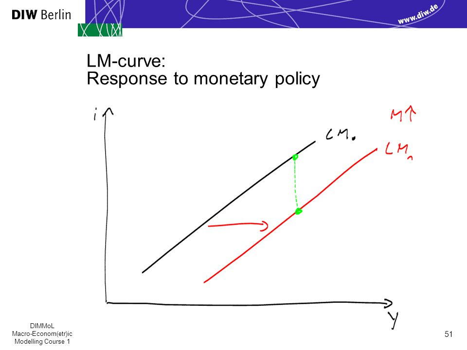 DIMMoL Macro-Econom(etr)ic Modelling Course 1 51 LM-curve: Response to monetary policy