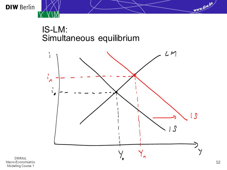 DIMMoL Macro-Econom(etr)ic Modelling Course 1 52 IS-LM: Simultaneous equilibrium