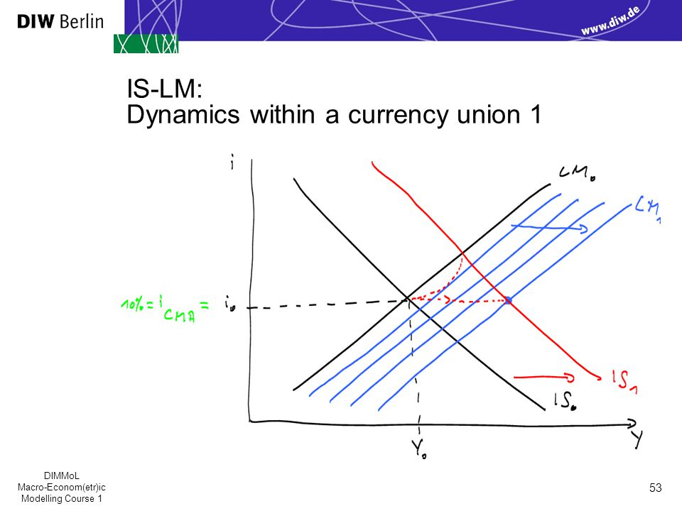 DIMMoL Macro-Econom(etr)ic Modelling Course 1 53 IS-LM: Dynamics within a currency union 1