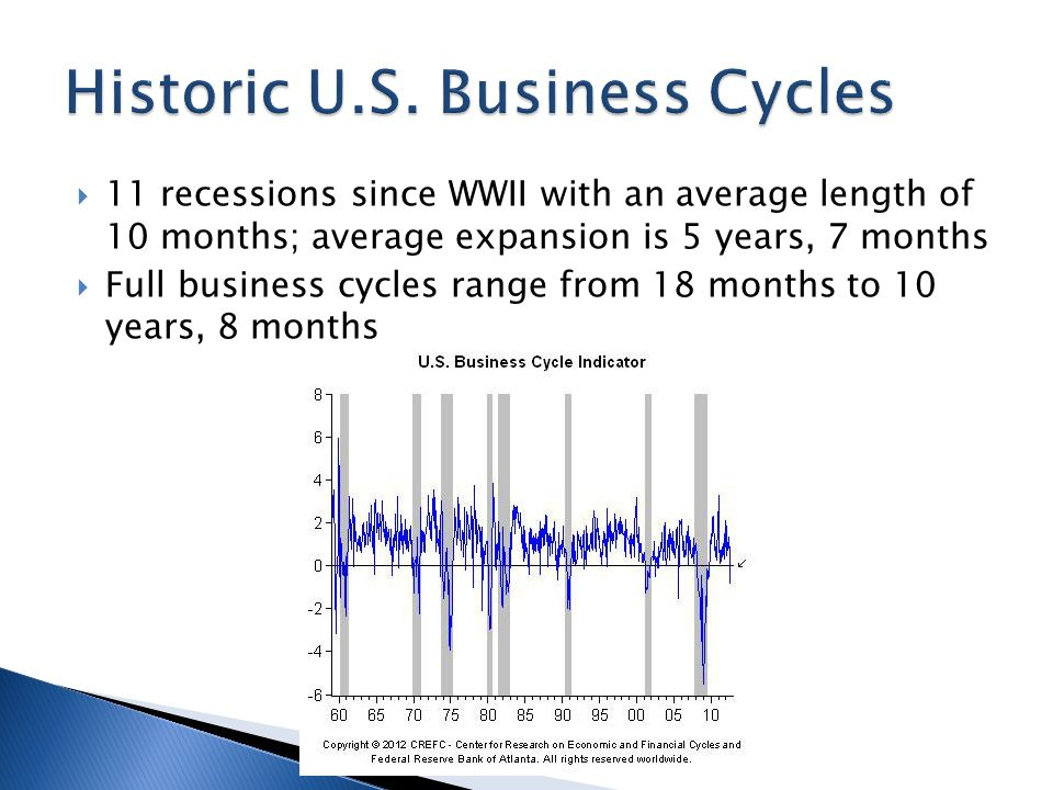  11 recessions since WWII with an average length of 10 months; average expansion is 5 years, 7 months  Full business cycles range from 18 months to 10 years, 8 months