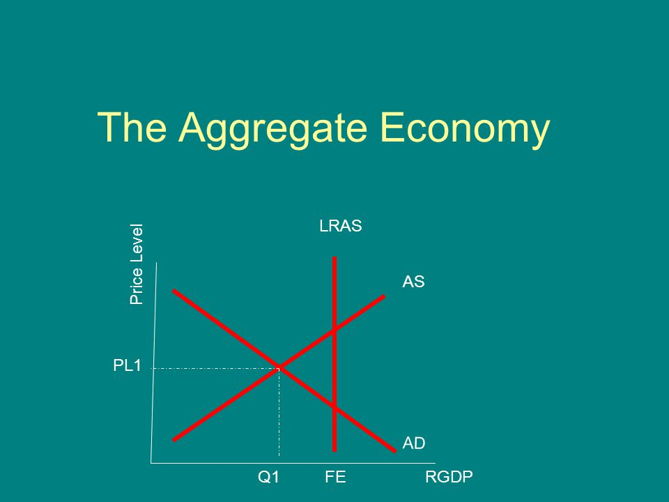 The Aggregate Economy Price Level AD AS RGDP LRAS FEQ1 PL1