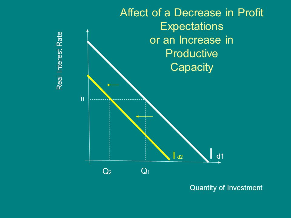 Real Interest Rate Quantity of Investment I d1 i1i1 I d2 Q1Q1 Q2Q2 Affect of a Decrease in Profit Expectations or an Increase in Productive Capacity