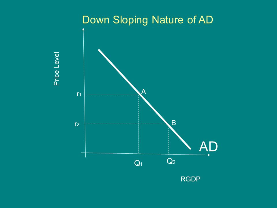 Price Level RGDP AD r1r1 Q1Q1 Q2Q2 Down Sloping Nature of AD r2r2 A B
