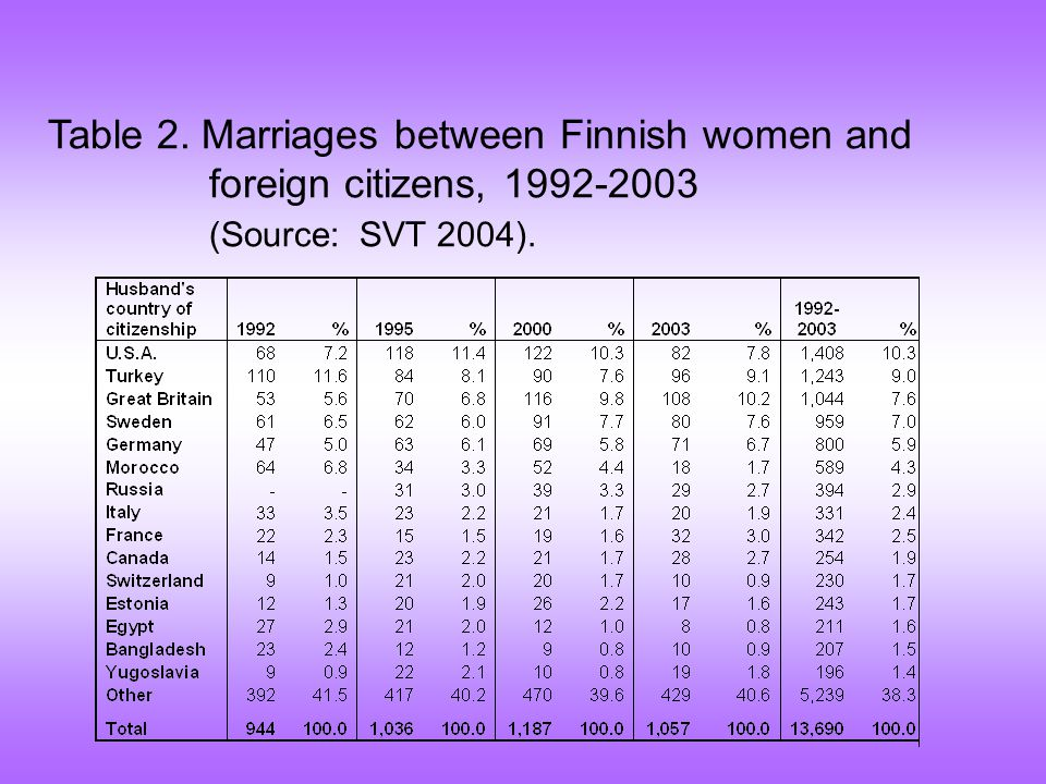 Table 2. Marriages between Finnish women and foreign citizens, (Source: SVT 2004).