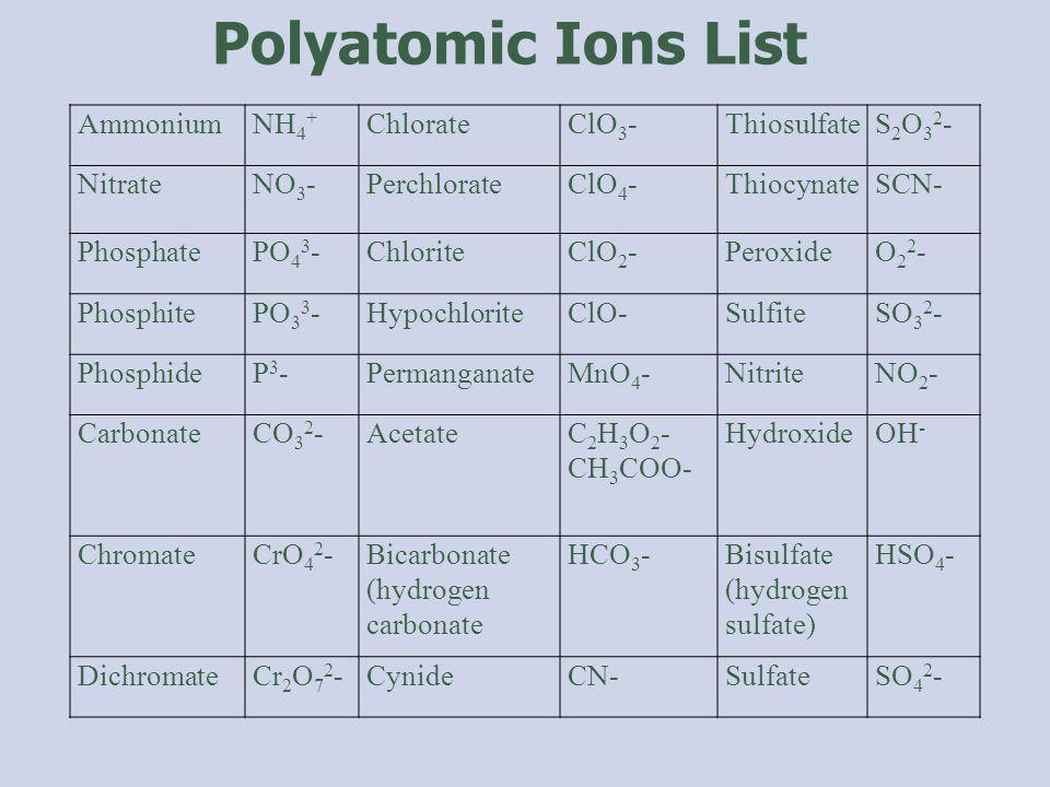 AmmoniumNH 4 + ChlorateClO 3 -ThiosulfateS2O32-S2O32- NitrateNO 3 -PerchlorateClO 4 -ThiocynateSCN- PhosphatePO 4 3 -ChloriteClO 2 -PeroxideO22-O22- PhosphitePO 3 3 -HypochloriteClO-SulfiteSO 3 2 - PhosphideP3-P3-PermanganateMnO 4 -NitriteNO 2 - CarbonateCO 3 2 -AcetateC 2 H 3 O 2 - CH 3 COO- HydroxideOH - ChromateCrO 4 2 -Bicarbonate (hydrogen carbonate HCO 3 -Bisulfate (hydrogen sulfate) HSO 4 - DichromateCr 2 O 7 2 -CynideCN-SulfateSO 4 2 - Polyatomic Ions List
