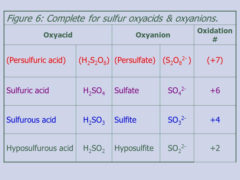 Figure 6: Complete for sulfur oxyacids & oxyanions.