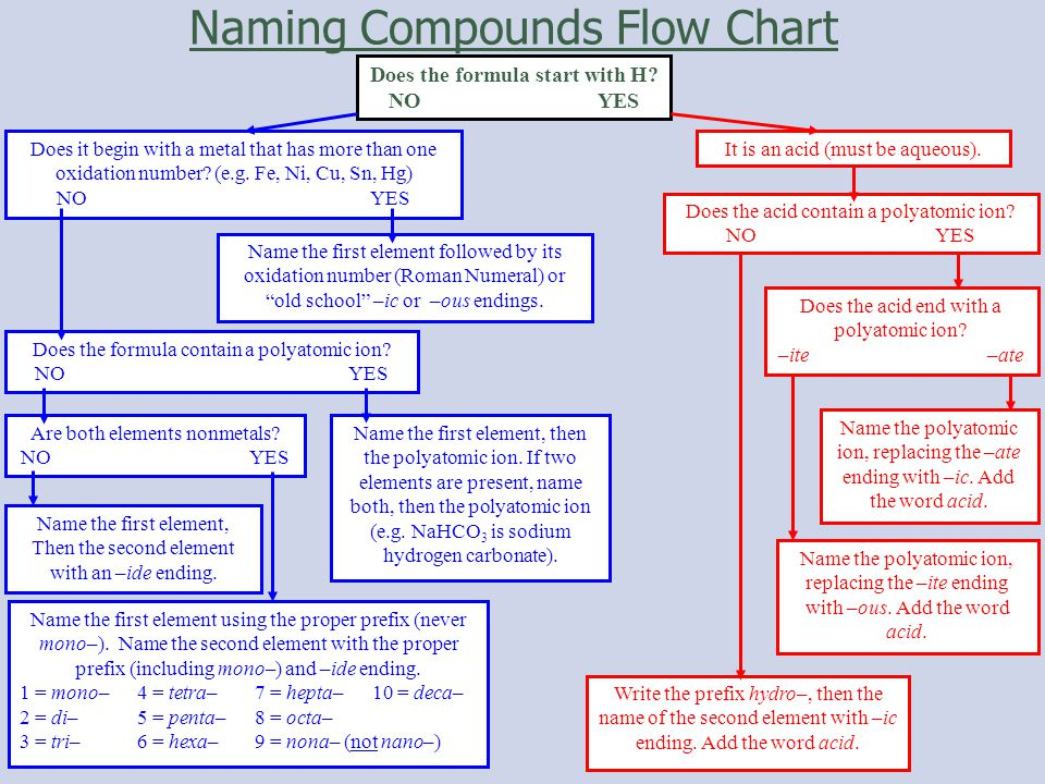 Naming Compounds Flow Chart Does the formula start with H.