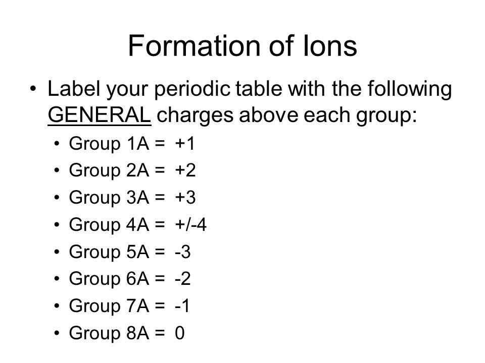 Periodic table periodic table group names and charges periodic periodic table periodic table group names and charges bonding chemical nomenclature chapter 8 urtaz Image collections