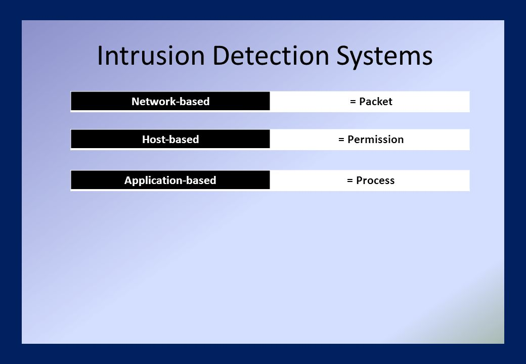 Intrusion Detection Systems Network-based = Packet Host-based = Permission Application-based = Process